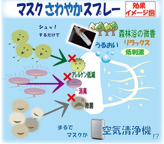 マスクさわやかスプレー効果イメージ図