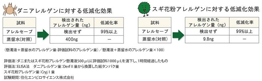 ダニアレルゲン・スギ花粉アレルゲンに対する低減化効果試験データ