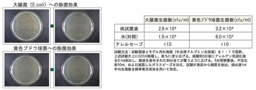 除菌効果データ画像