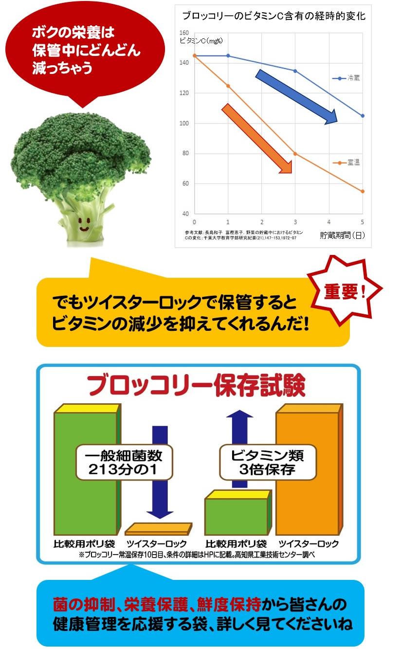 画像:ブロッコリー保存試験(菌の抑制、栄養保護、鮮度保持から皆さんの健康管理を応援する袋、詳しく見てくださいね)