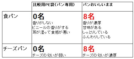 試食試験結果(表)