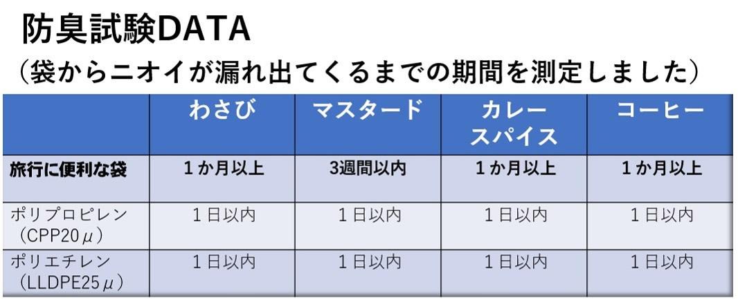 防臭試験DATA